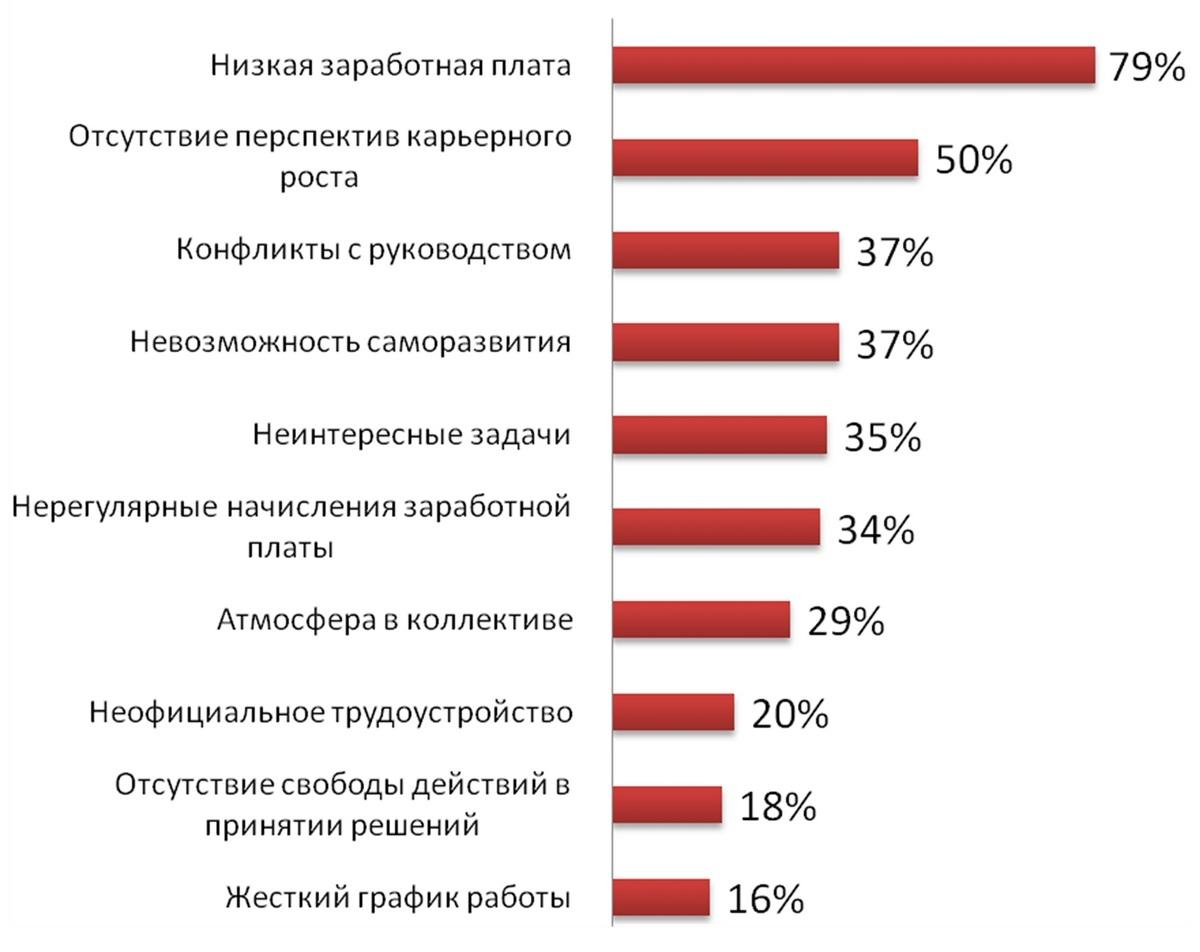 wykres powodem zwolnienia pracowników